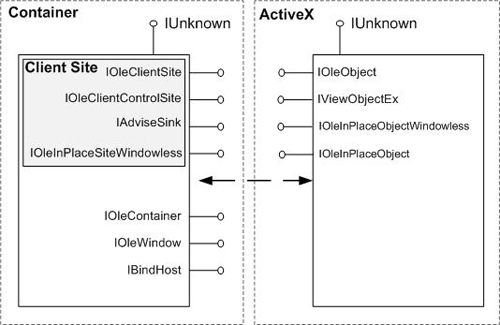 ActiveX Container Object Model
