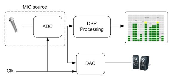 Mic processing